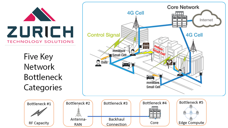 Bottlenecks_Zurich
